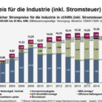 Diagramm - Strompreis für die Industrie